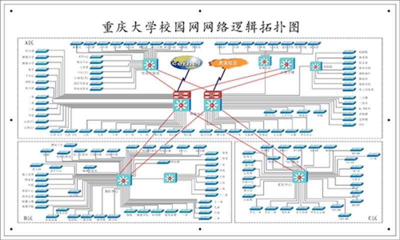 dr.com重庆大学校园网认证计费解决方案