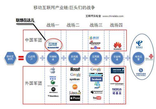 移动互联网产业的战争