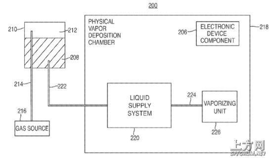 苹果申请新专利 利用抗油涂层避免触控屏指纹