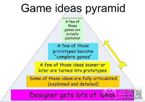 这就是所谓的游戏创意的金字塔结构
