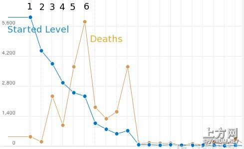 开发者推荐使用分析法完善游戏设计卡西欧750操作指南图片