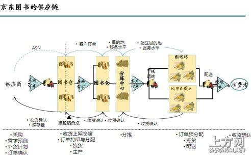 图2京东图书的供应链