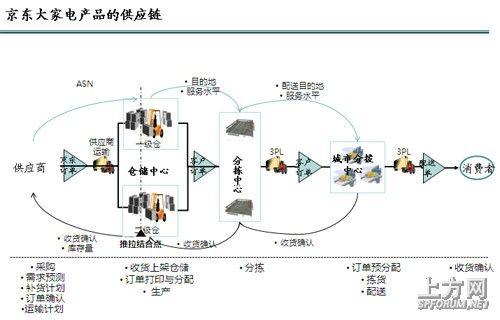 图3京东大家电产品的供应链