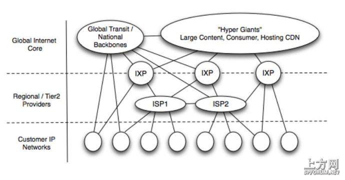 互联网业务模式变化推动网络结构变化