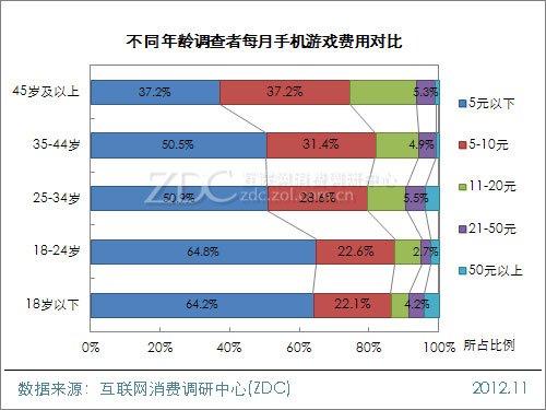 2012年中国手机游戏用户调查报告