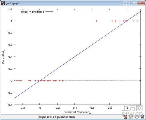分享回归分析模型在游戏运营中的使用方法
