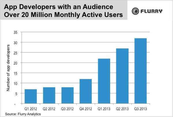月活躍使用者人數超過2000萬的開發商數量變化