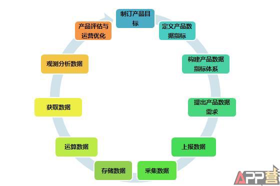 据运营的11个流程步骤