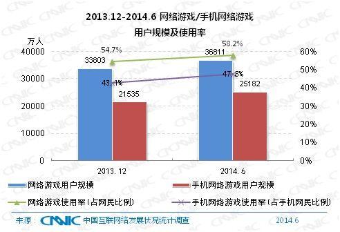 中国手游用户2.52亿 成游戏用户增长主力-zengzhangzhuli.jpg