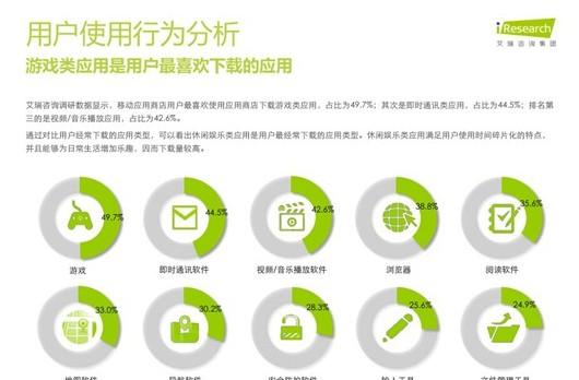 2013中国移动应用商店用户行为研究报告