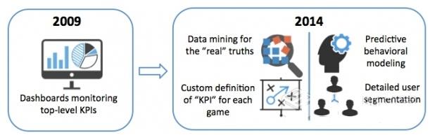 盈利系统功能结构图