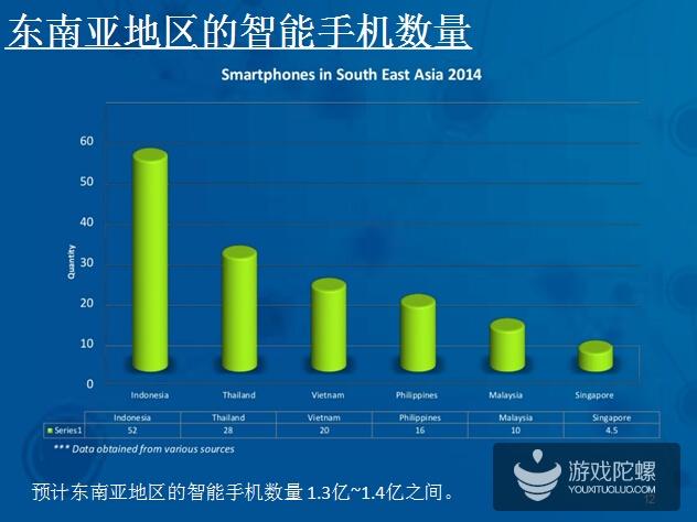 2014年东南亚移动游戏市场现状ppt分享