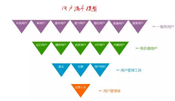 """产品运营必读:论""""用户金字塔模型""""的实用意义"""