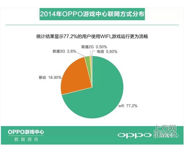OPPO游戏中心2014年报:得女性手游玩家得天