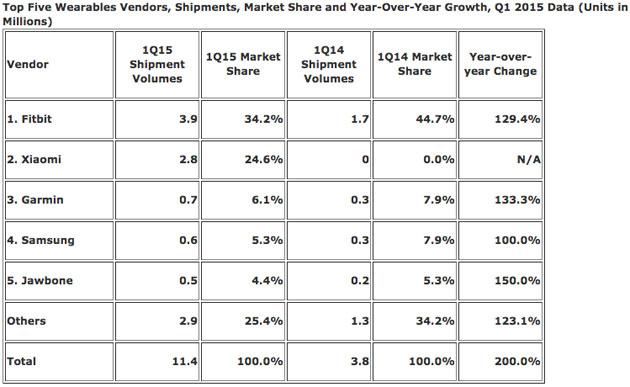 IDC:小米占据了今年第一季可穿戴市场四分之一份额