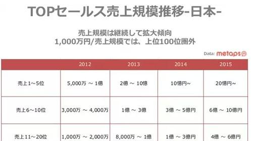 收入榜固化的后果:日本手游平均7个月才能收回成本