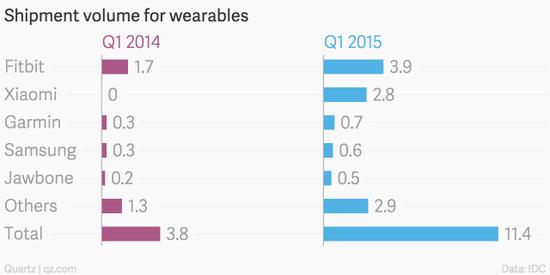 第一季度全球前五大可穿戴设备厂商