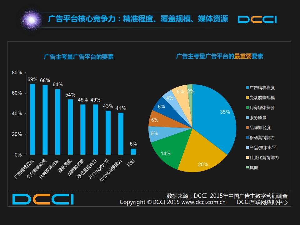 销售年度规划报告_2015年中国数字营销趋势报告
