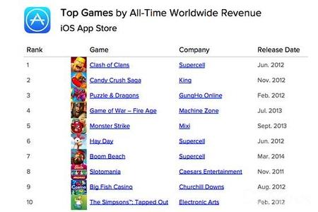 iOS平台上全球最受欢迎的游戏已3岁 新游戏很难再上榜