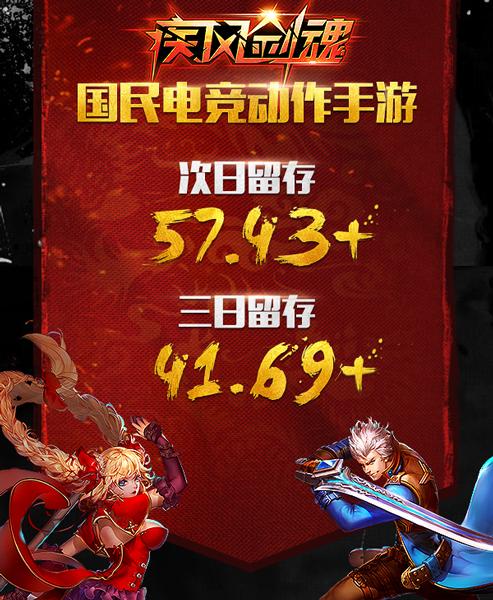 《疾风剑魂》首测完美收官 留存达57.43%