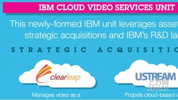 """1.3亿美元收购直播平台UStream,IBM在""""自救"""""""
