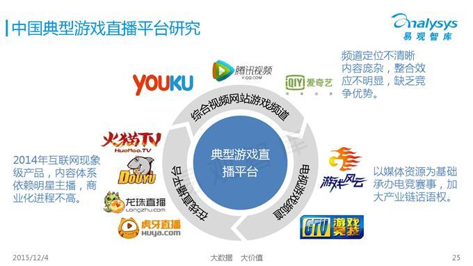 2015中国电子竞技产业专题研究报告(完整ppt)