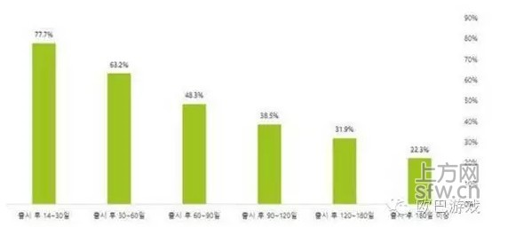 手游平均寿命为什么只有约6个月,而韩国更短?