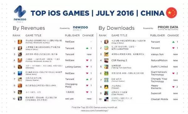 2016腾讯游戏排行榜