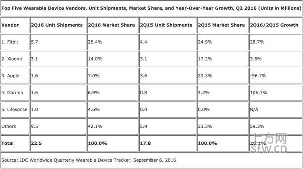 Q2全球可穿戴设备出货量同比增长26% 苹果大降57%
