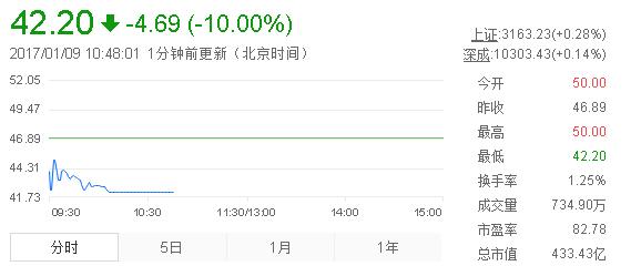 世纪华通拟收购盛大游戏47.92%股权 复盘首日股价跌停