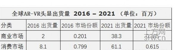 IDC再出新报告:2021年AR/VR头显出货量将达9940万