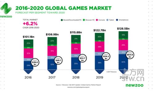 Newzoo报告:2017年全球游戏市场收入1089亿美元 手游占比42%