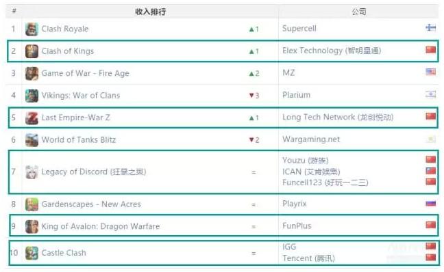 """游戏市场的""""一带一路"""",中国尽显大国风范"""