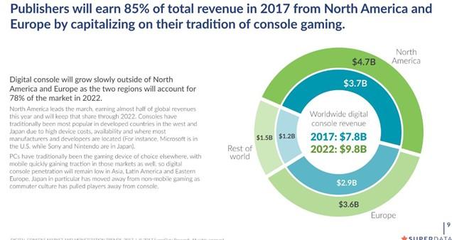 今年主机数字游戏收入接近80亿 DLC为吸金主力