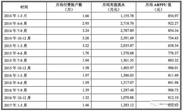 乐元素公开招股书拟上市 开心消消乐Q1月均流水1.9亿