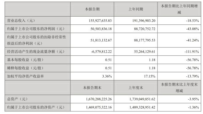 冰川主要财务数据.png