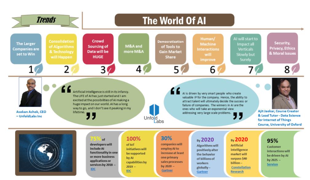 大幕已拉开,窥探2018年人工智能的八个发展趋势