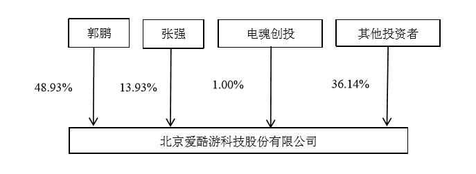 爱酷游股权结构.png