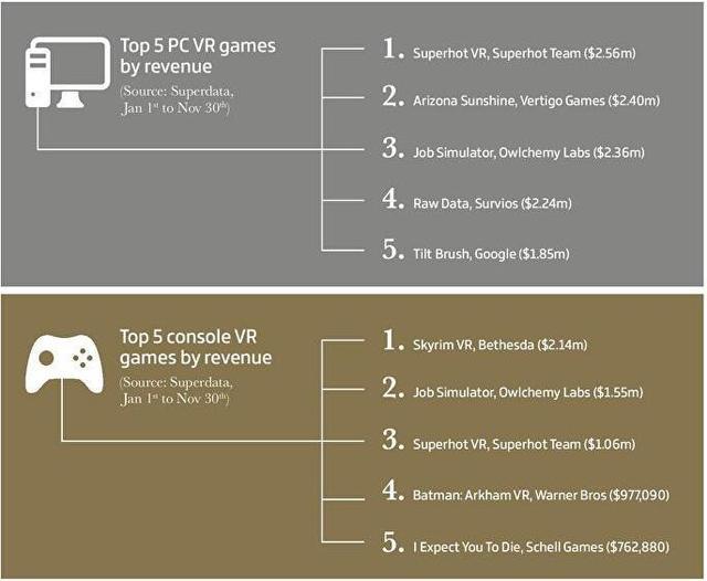 一张图看懂2017游戏业:全球电竞赛事奖金达7亿