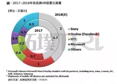 TrendForce报告:2018年VR设备发货量将达500万台,一体机成焦点