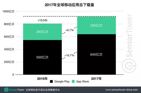 2017年全球移动市场总收入达586亿美元 手游占近82%