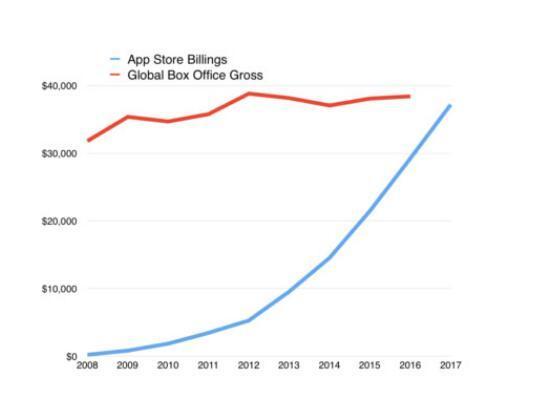 分析师预测今年App Store收入将超过全球电影总票房