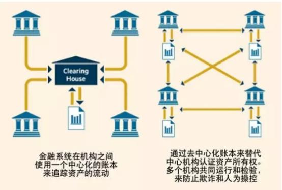比特币的区块链采用的是非结构化p2p网络,整个网络没有中心化的硬件或