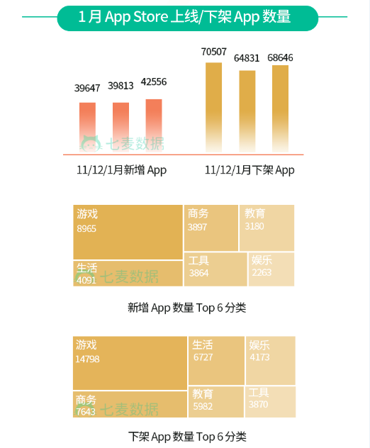 App Store 新增/下架 App 数量 游戏均位居第一