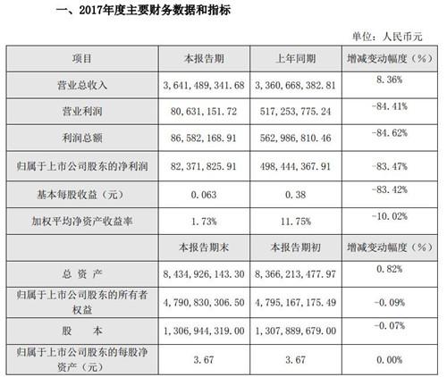 奥飞娱乐经营业绩和财务状况情况说明