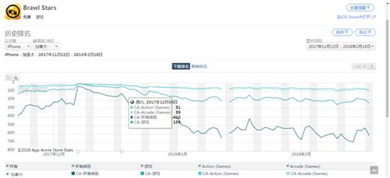 近三个月《Brawl Stars》在App Store 加拿大市场的下载排名