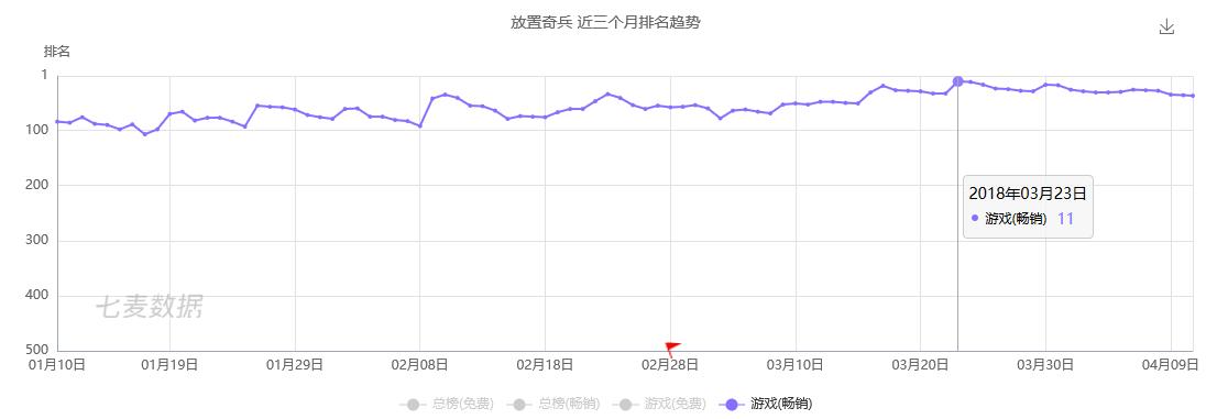 第二梯队:月下载量在30-100万,是中大型游戏厂商的天堂