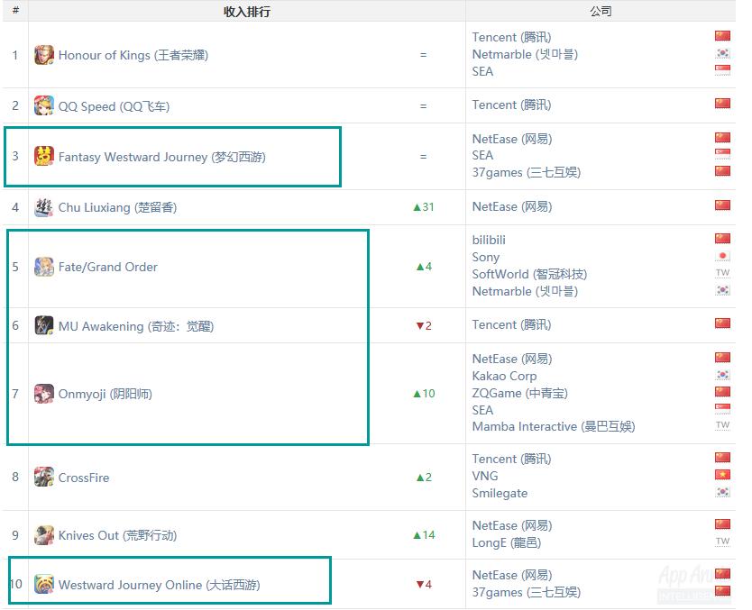 iOS-游戏-中国-2018年2月