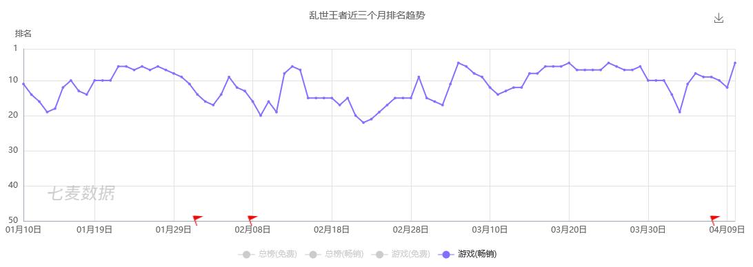 第三梯度:畅销榜的常客大多数月下载量在5-30万