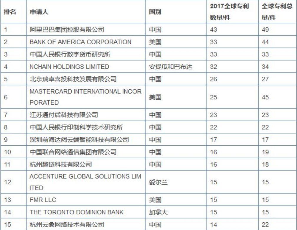 """全球2300件区块链专利井喷,""""央行系""""低调领跑"""